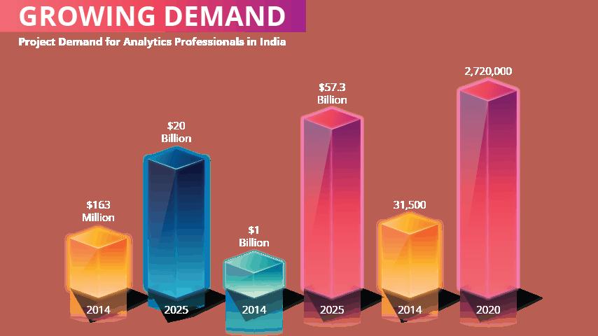 Growing Demand