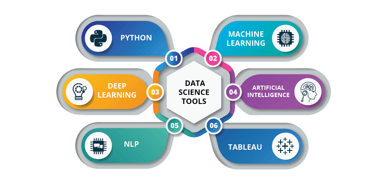 What are the Tools used in Data Science?