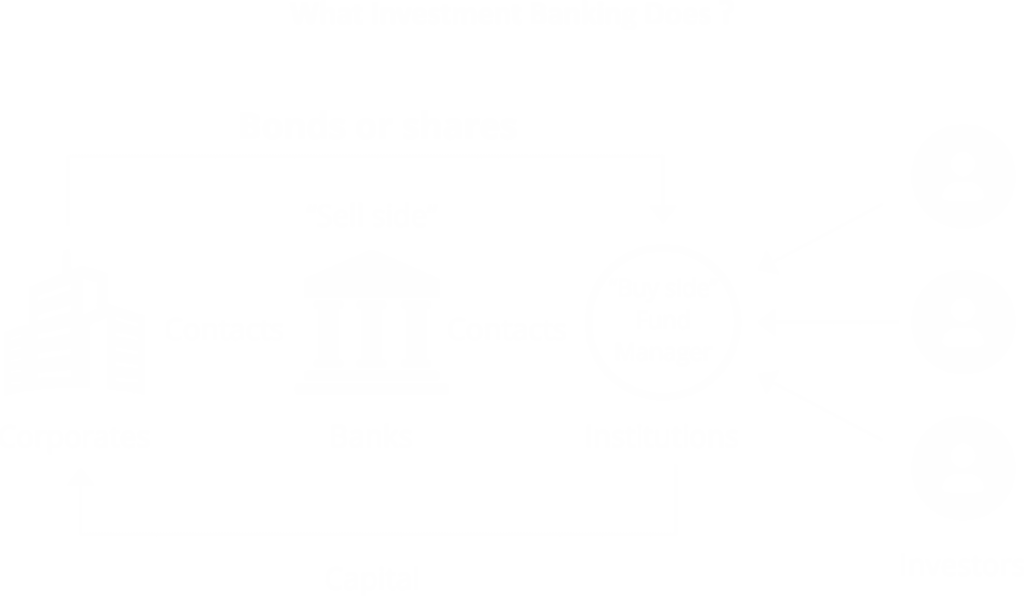 How Investment Banking works? What Investment Banking can do for a company