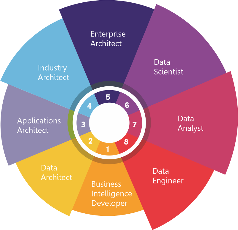 Data science Job opportunities in India 2021 - 2025