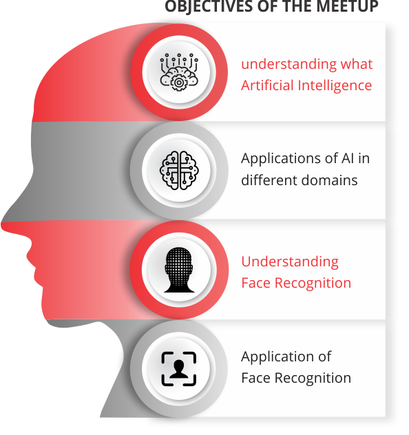 Objectives of the Artificial Intelligence