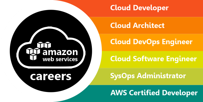 AWS Career in India and Job roles of AWS