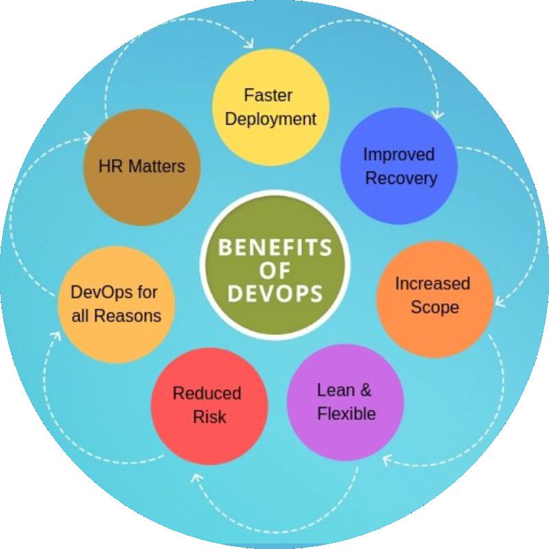 Benefits of DevOps course training in hyderabad